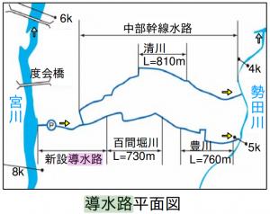 導水路平面図(宮川水系の特徴と課題 - 国土交通省 より抜粋)
